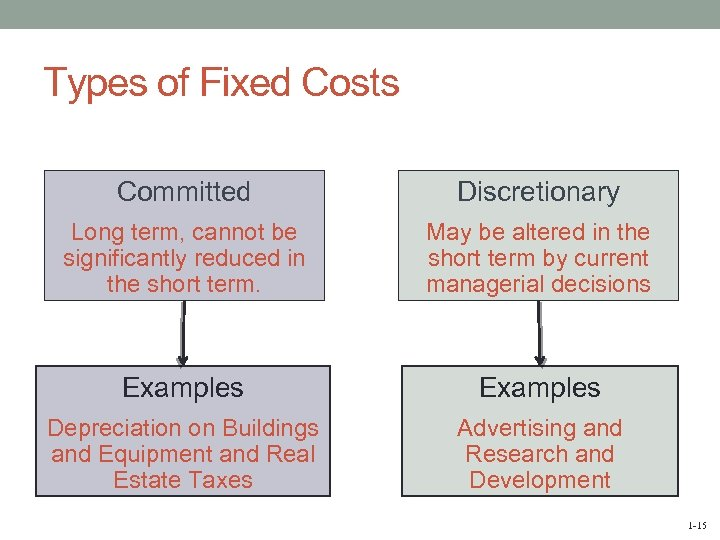 Types of Fixed Costs Committed Discretionary Long term, cannot be significantly reduced in the