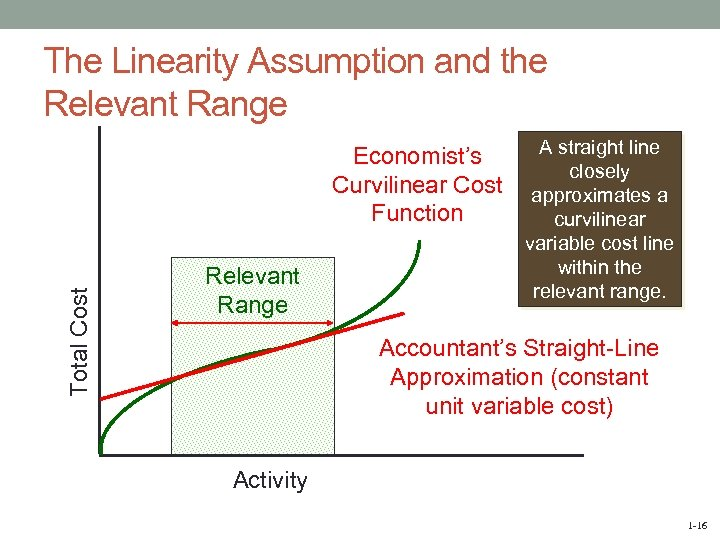 The Linearity Assumption and the Relevant Range Total Cost Economist's Curvilinear Cost Function Relevant