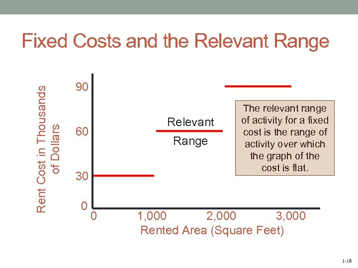 Rent Cost in Thousands of Dollars Fixed Costs and the Relevant Range 90 Relevant