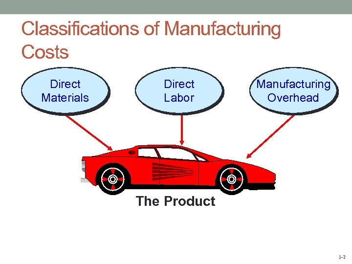 Classifications of Manufacturing Costs Direct Materials Direct Labor Manufacturing Overhead The Product 1 -2
