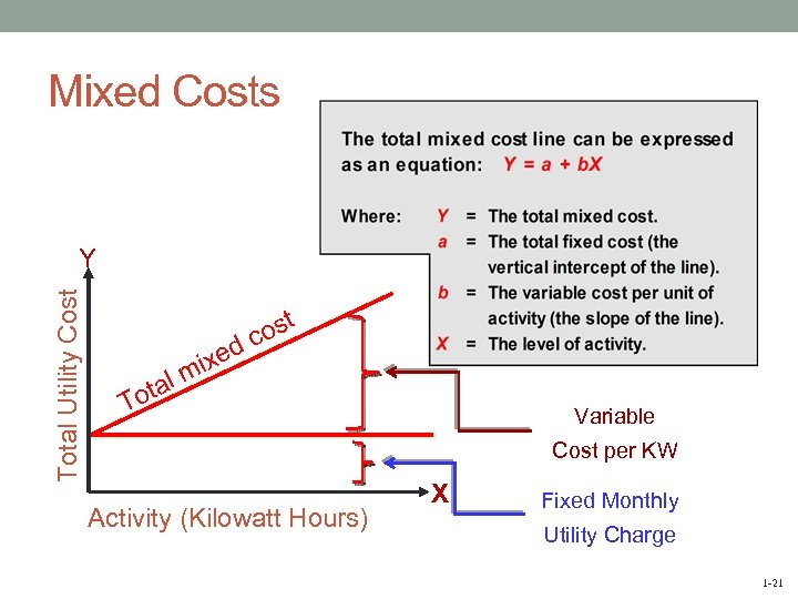 Mixed Costs Total Utility Cost Y tal o d ixe m ost c T