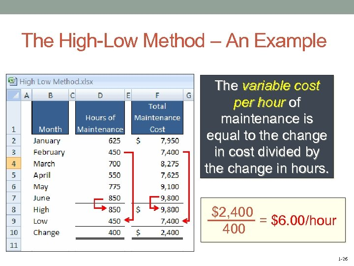 The High-Low Method – An Example The variable cost per hour of maintenance is