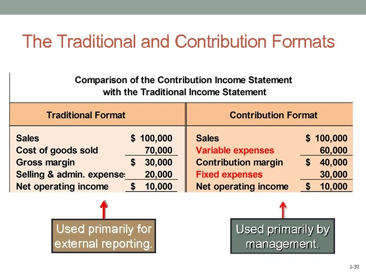 The Traditional and Contribution Formats Used primarily for external reporting. 1 -32