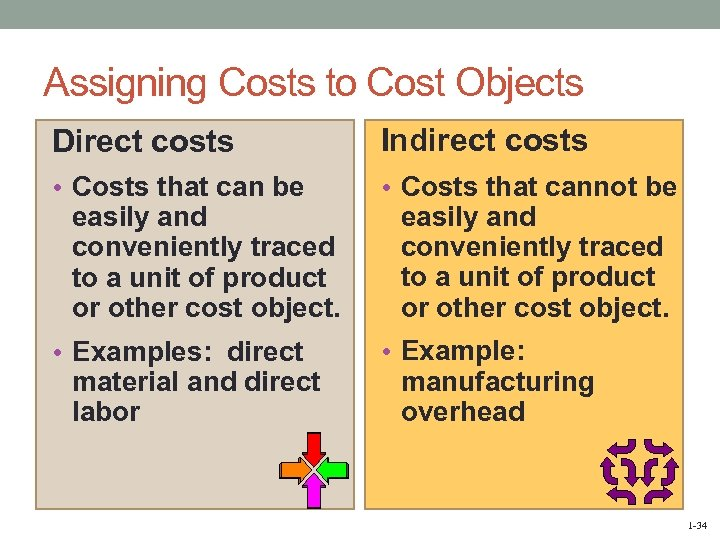 Assigning Costs to Cost Objects Direct costs Indirect costs • Costs that can be