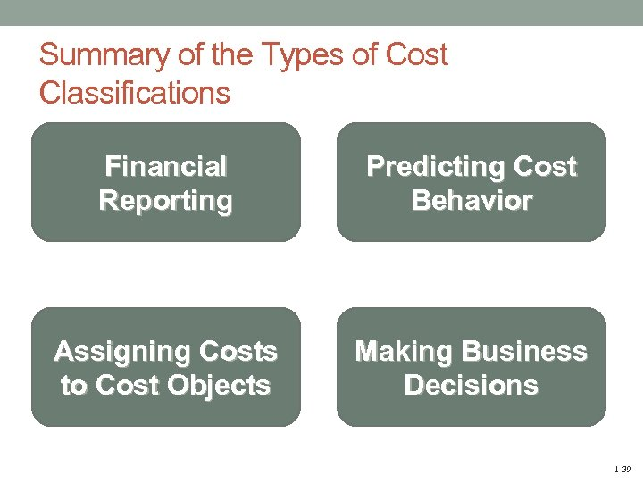 Summary of the Types of Cost Classifications Financial Reporting Predicting Cost Behavior Assigning Costs