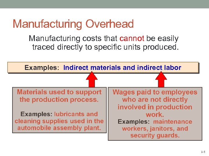 Manufacturing Overhead Manufacturing costs that cannot be easily traced directly to specific units produced.
