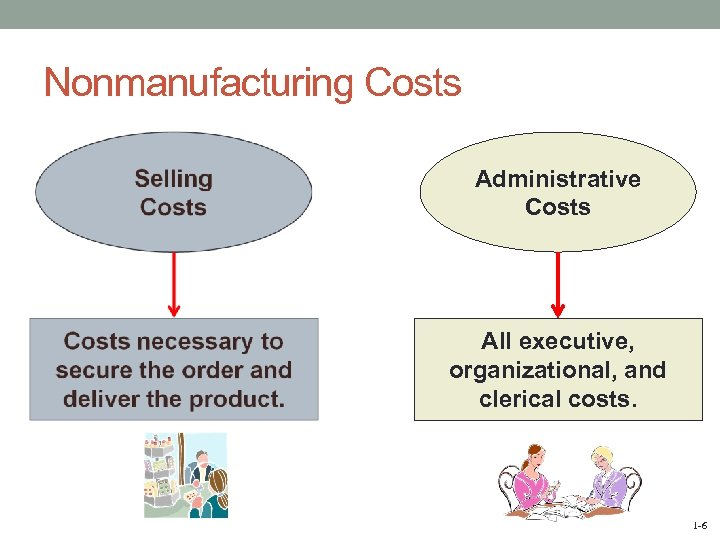 Nonmanufacturing Costs Administrative Costs All executive, organizational, and clerical costs. 1 -6