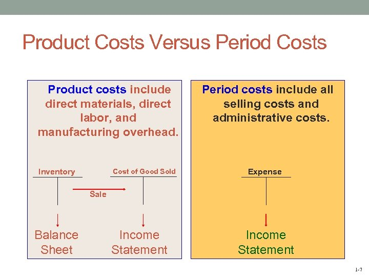 Product Costs Versus Period Costs Product costs include direct materials, direct labor, and manufacturing