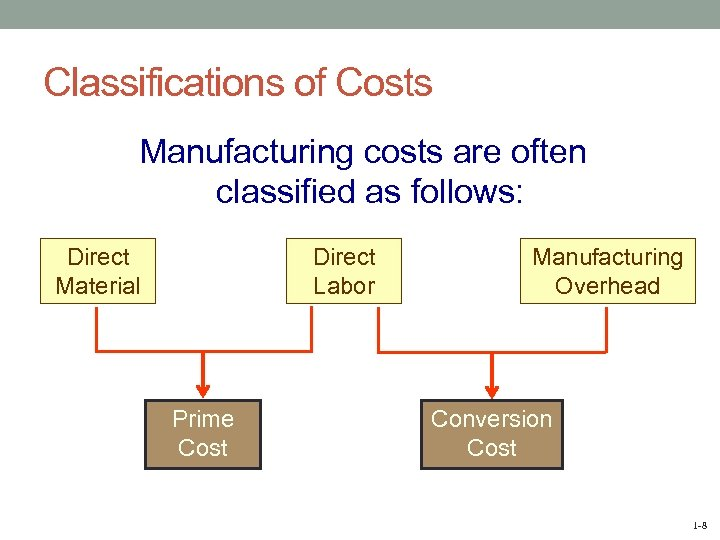 Classifications of Costs Manufacturing costs are often classified as follows: Direct Material Direct Labor