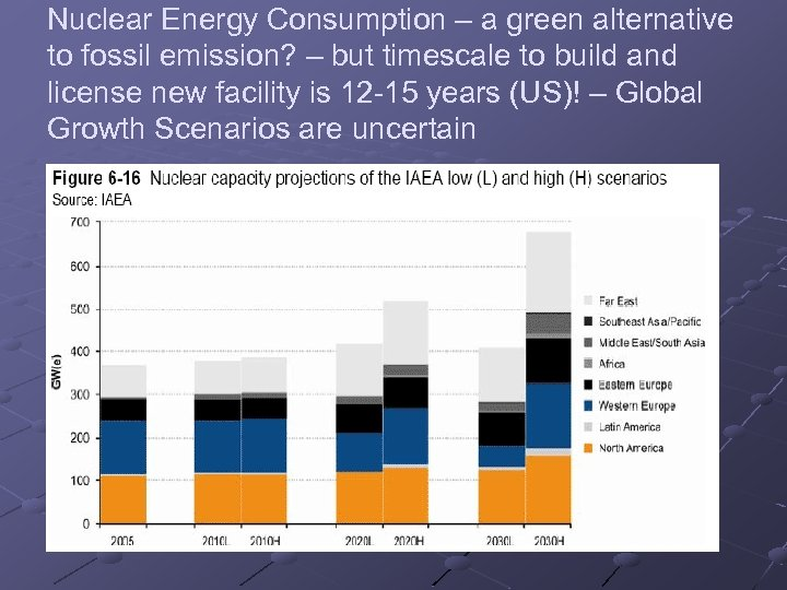 Nuclear Energy Consumption – a green alternative to fossil emission? – but timescale to