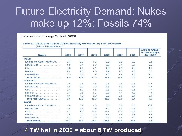 Future Electricity Demand: Nukes make up 12%: Fossils 74% 4 TW Net in 2030