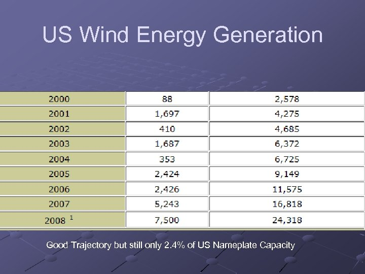 US Wind Energy Generation Good Trajectory but still only 2. 4% of US Nameplate