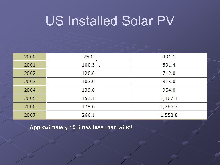 US Installed Solar PV Approximately 15 times less than wind!