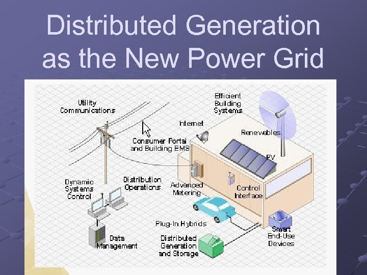 Distributed Generation as the New Power Grid