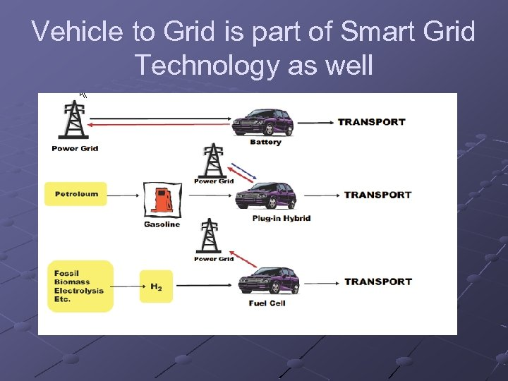 Vehicle to Grid is part of Smart Grid Technology as well