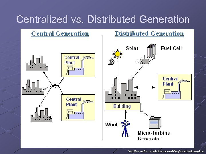 Centralized vs. Distributed Generation http: //www. nfcrc. uci. edu/fcresources/FCexplained/stationary. htm