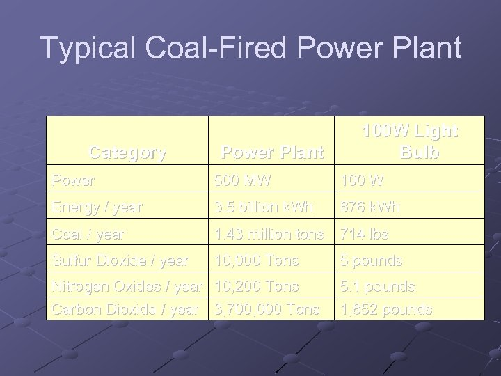 Typical Coal-Fired Power Plant Category Power Plant 100 W Light Bulb Power 500 MW
