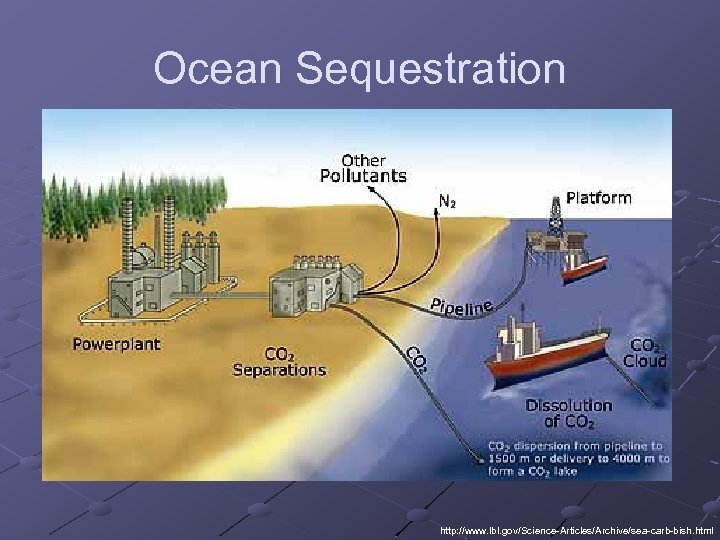 Ocean Sequestration http: //www. lbl. gov/Science-Articles/Archive/sea-carb-bish. html