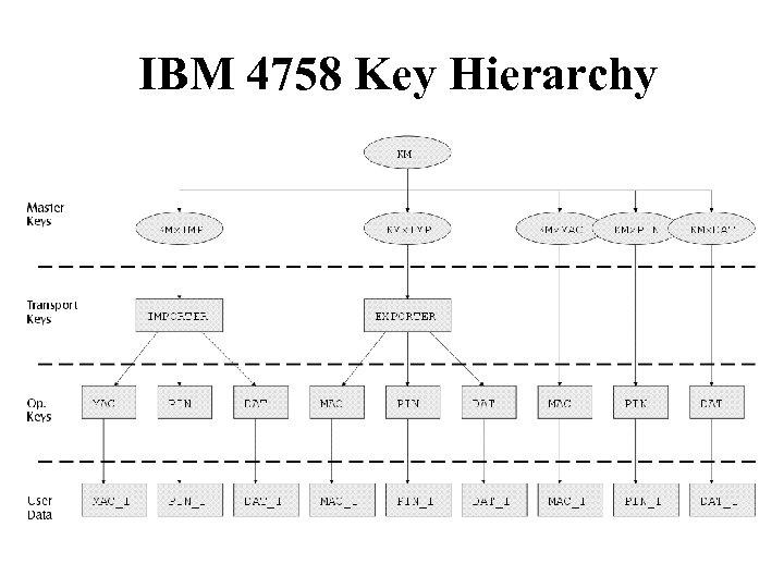IBM 4758 Key Hierarchy