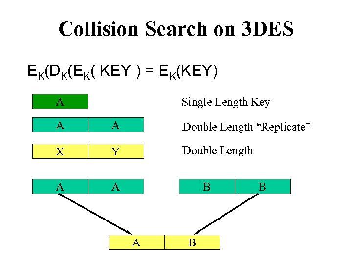 Collision Search on 3 DES EK(DK(EK( KEY ) = EK(KEY) A Single Length Key