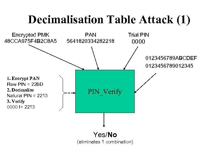 Decimalisation Table Attack (1) Encrypted PMK 48 CCA 975 F 4 B 2 C