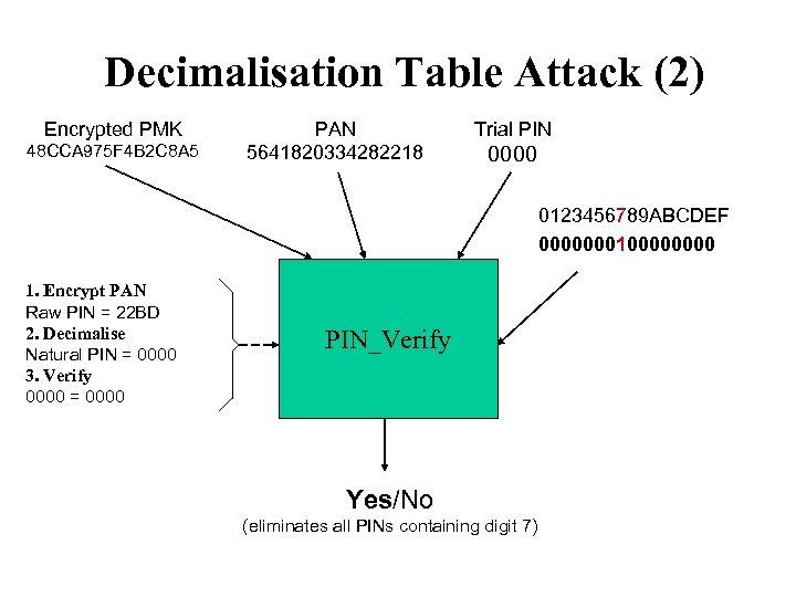 Decimalisation Table Attack (2) Encrypted PMK 48 CCA 975 F 4 B 2 C