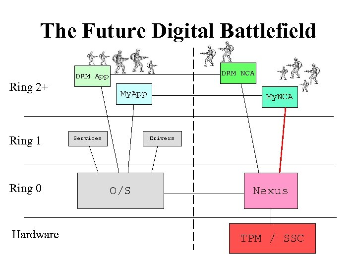 The Future Digital Battlefield Ring 2+ Ring 1 Ring 0 Hardware DRM NCA DRM