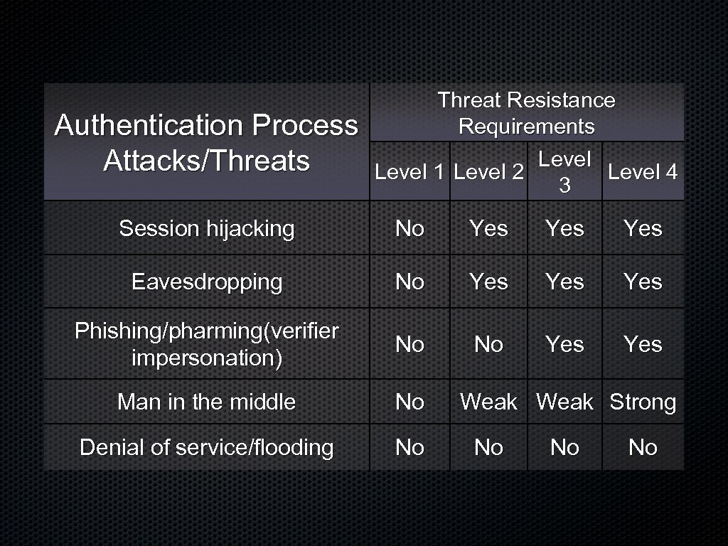 Authentication Process Attacks/Threats Threat Resistance Requirements Level 1 Level 2 Level 4 3 Session
