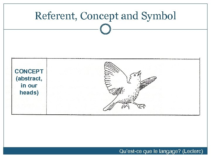 Referent, Concept and Symbol SYMBOL (word) [bərd] CONCEPT (abstract, in our heads) Qu'est-ce que