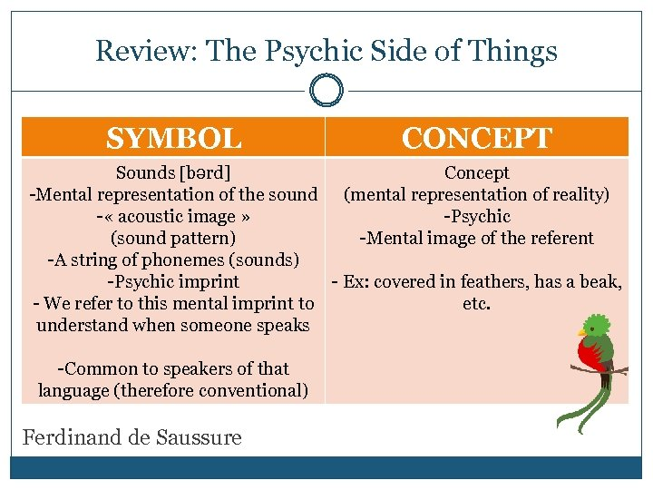 Review: The Psychic Side of Things SYMBOL CONCEPT Sounds bərd] Concept -Mental representation of