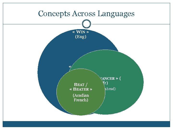 Concepts Across Languages « WIN » (Eng) « GAGNER » (Fr) « DEVANCER »