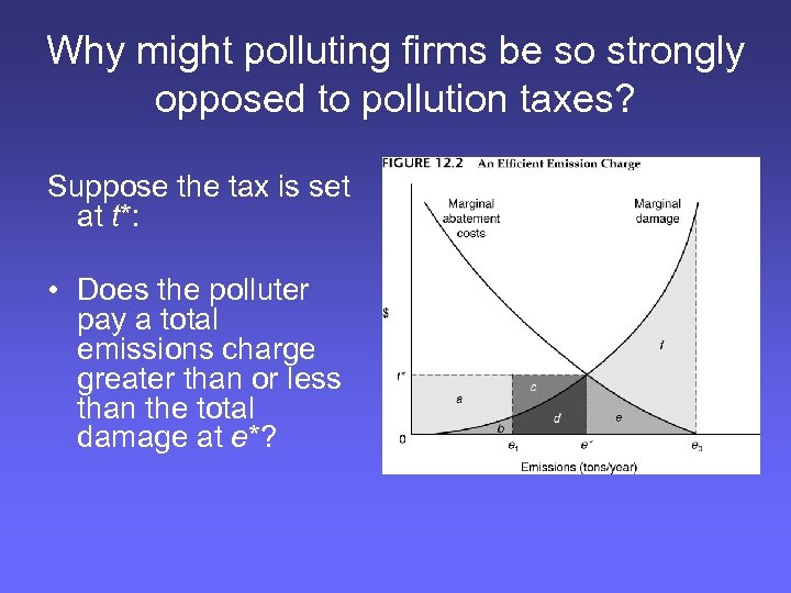 Why might polluting firms be so strongly opposed to pollution taxes? Suppose the tax