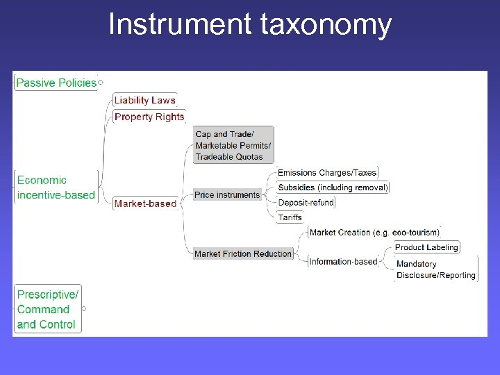 Instrument taxonomy