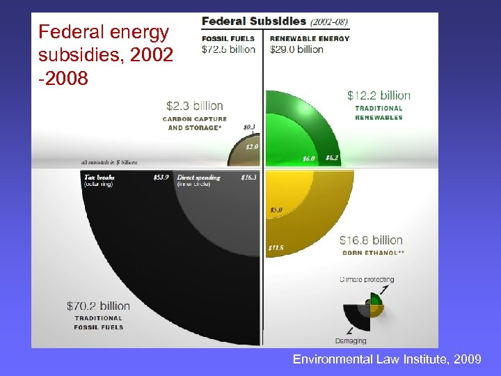 Federal energy subsidies, 2002 -2008 Environmental Law Institute, 2009