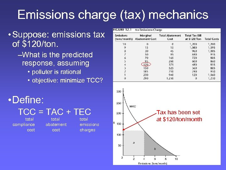 Emissions charge (tax) mechanics • Suppose: emissions tax of $120/ton. –What is the predicted