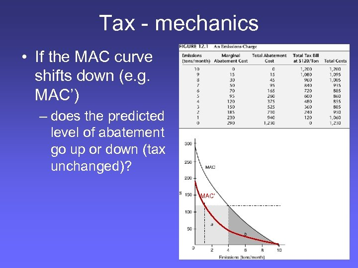 Tax - mechanics • If the MAC curve shifts down (e. g. MAC') –