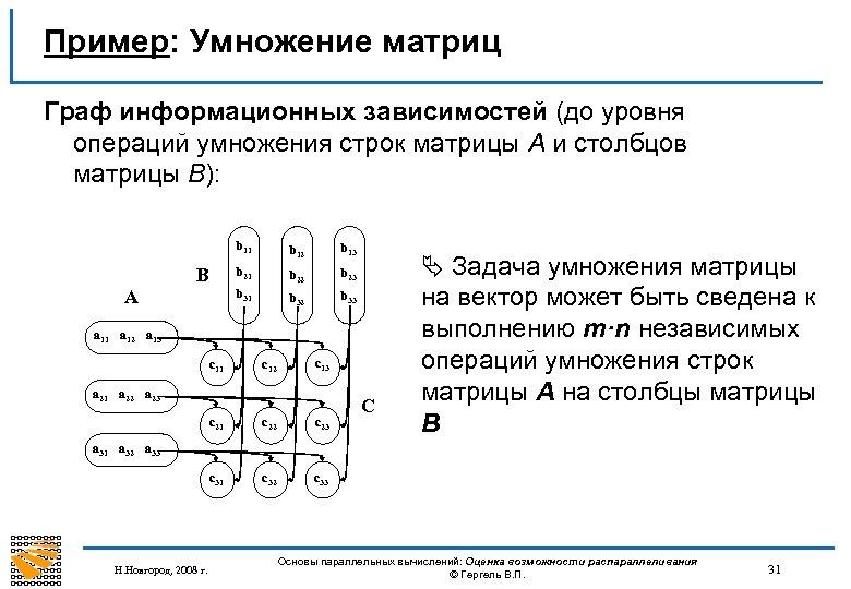 Пример: Умножение матриц Граф информационных зависимостей (до уровня операций умножения строк матрицы А и