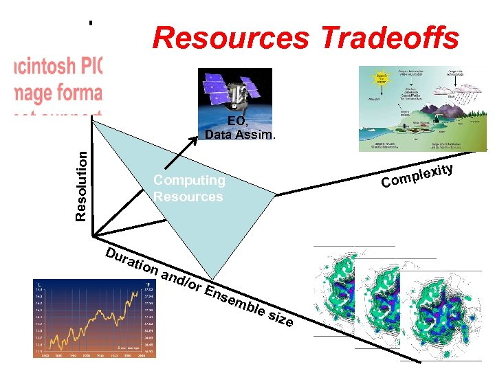 Resources Tradeoffs Resolution EO, Data Assim. xity e ompl C Computing Resources Dur atio