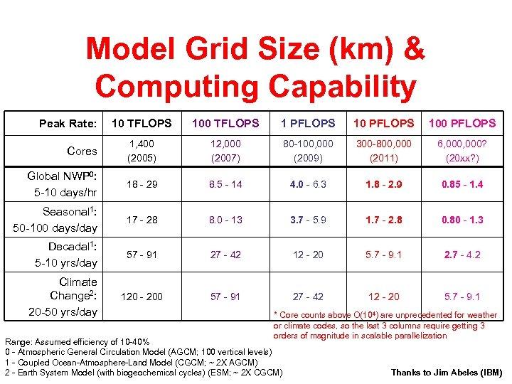 Model Grid Size (km) & Computing Capability Peak Rate: 10 TFLOPS 100 TFLOPS 1