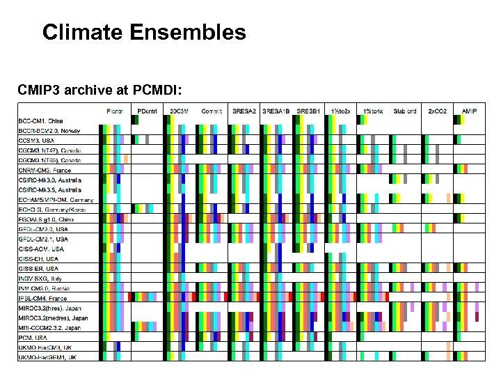 Climate Ensembles CMIP 3 archive at PCMDI: