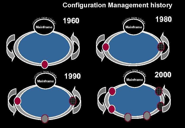 Configuration Management history Mainframe 1960 1990 1980 Mainframe 2000