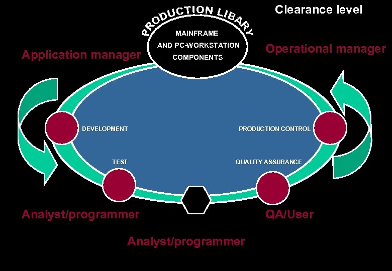 Clearance level MAINFRAME Application manager DEVELOPMENT TEST AND PC-WORKSTATION COMPONENTS Operational manager PRODUCTION CONTROL