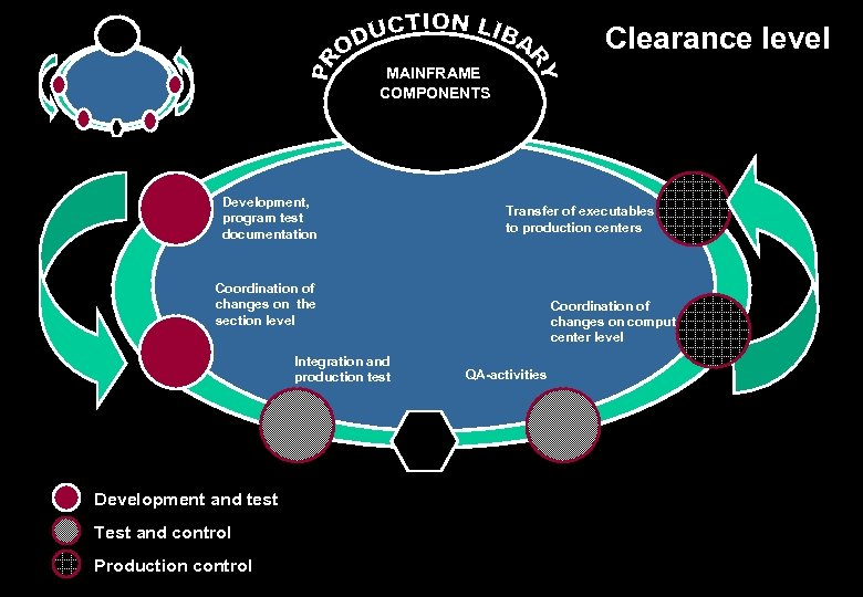 Clearance level MAINFRAME COMPONENTS Development, program test documentation Transfer of executables to production centers