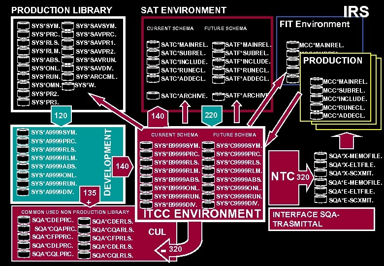 PRODUCTION LIBRARY SYS*SYM. SYS*PRC. SYS*RLS. SYS*RLM. SYS*ABS. SYS*ONL. SYS*RUN. SYS*OMN. SYS*PR 2. SYS*PR 3.