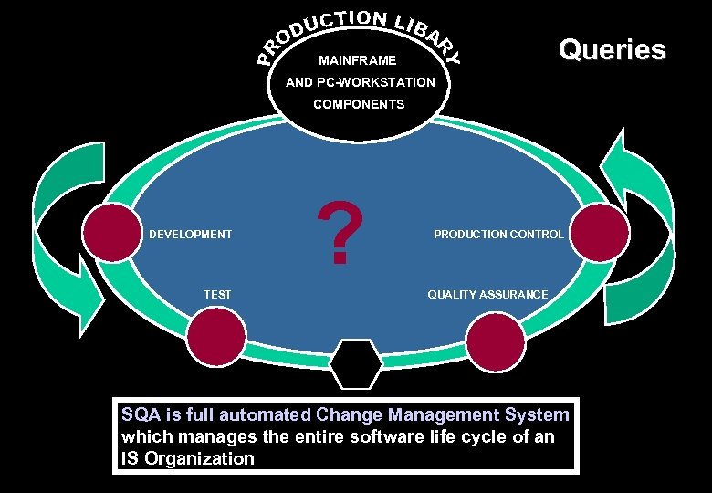 Queries MAINFRAME AND PC-WORKSTATION COMPONENTS DEVELOPMENT TEST ? PRODUCTION CONTROL QUALITY ASSURANCE SQA is