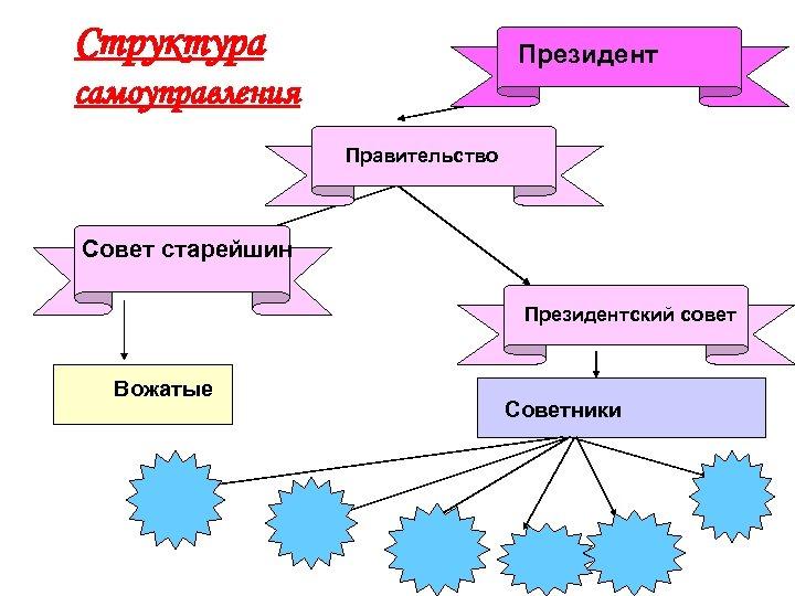 Структура Президент самоуправления Правительство Совет старейшин Президентский совет Вожатые Советники
