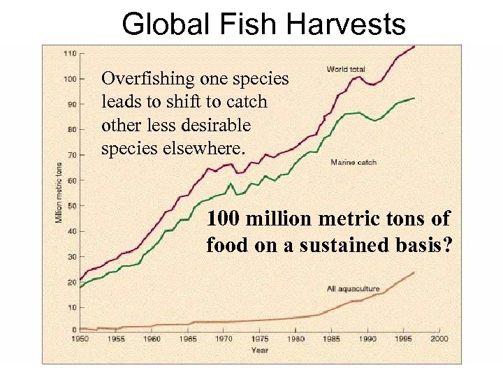 Global Fish Harvests Overfishing one species leads to shift to catch other less desirable