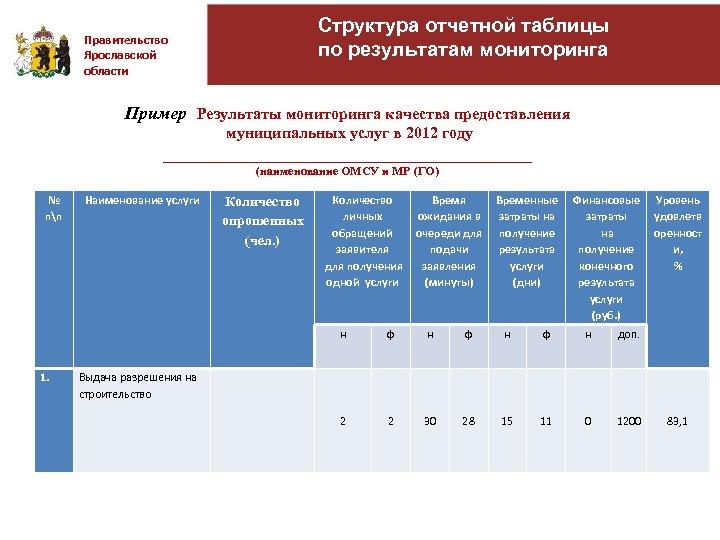 Структура отчетной таблицы по результатам мониторинга Правительство Ярославской области Пример Результаты мониторинга качества предоставления