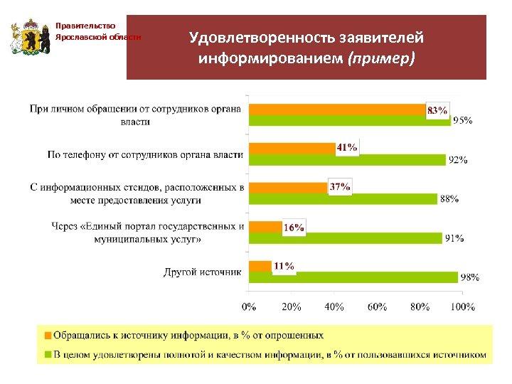 Правительство Ярославской области Удовлетворенность заявителей информированием (пример)