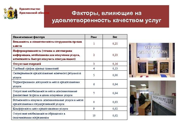 Правительство Ярославской области Факторы, влияющие на удовлетворенность качеством услуг Наименование фактора Ранг Вес Вежливость